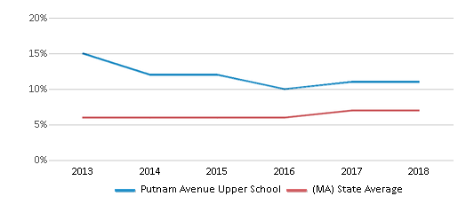 This chart display the percentage of Asian students in Putnam Avenue Upper School and the percentage of Asian public school students in Massachusetts by year, with the latest 2017-18 school year data.