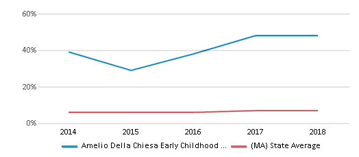 This chart display the percentage of Asian students in Amelio Della Chiesa Early Childhood Center and the percentage of Asian public school students in Massachusetts by year, with the latest 2017-18 school year data.