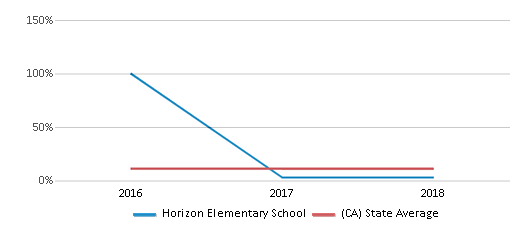 This chart display the percentage of Asian students in Horizon Elementary School and the percentage of Asian public school students in California by year, with the latest 2017-18 school year data.