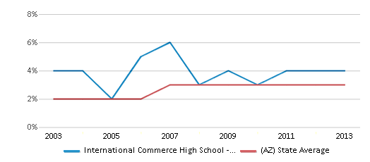 This chart display the percentage of Asian students in International Commerce High School - Tempe and the percentage of Asian public school students in Arizona by year, with the latest 2012-13 school year data.