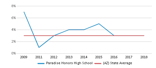This chart display the percentage of Asian students in Paradise Honors High School and the percentage of Asian public school students in Arizona by year, with the latest 2017-18 school year data.