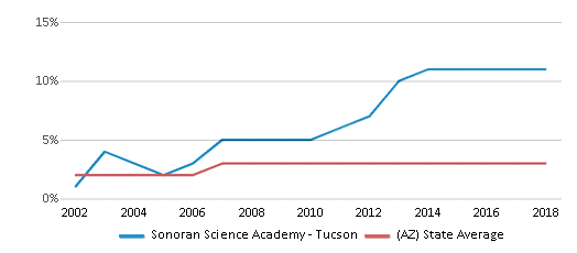 This chart display the percentage of Asian students in Sonoran Science Academy - Tucson and the percentage of Asian public school students in Arizona by year, with the latest 2017-18 school year data.