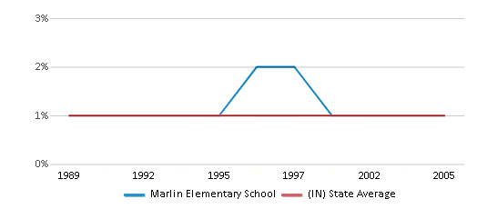 This chart display the percentage of Asian students in Marlin Elementary School and the percentage of Asian public school students in Indiana by year, with the latest 2004-05 school year data.
