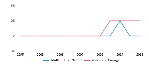 This chart display the percentage of Asian students in Bluffton High School and the percentage of Asian public school students in Indiana by year, with the latest 2017-18 school year data.