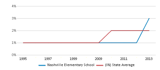 This chart display the percentage of Asian students in Nashville Elementary School and the percentage of Asian public school students in Indiana by year, with the latest 2012-13 school year data.