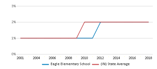 This chart display the percentage of Asian students in Eagle Elementary School and the percentage of Asian public school students in Indiana by year, with the latest 2017-18 school year data.