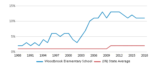 This chart display the percentage of Asian students in Woodbrook Elementary School and the percentage of Asian public school students in Indiana by year, with the latest 2017-18 school year data.