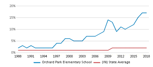 This chart display the percentage of Asian students in Orchard Park Elementary School and the percentage of Asian public school students in Indiana by year, with the latest 2017-18 school year data.