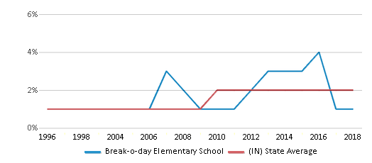 This chart display the percentage of Asian students in Break-o-day Elementary School and the percentage of Asian public school students in Indiana by year, with the latest 2017-18 school year data.