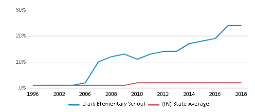 This chart display the percentage of Asian students in Clark Elementary School and the percentage of Asian public school students in Indiana by year, with the latest 2017-18 school year data.