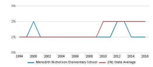 This chart display the percentage of Asian students in Meredith Nicholson Elementary School and the percentage of Asian public school students in Indiana by year, with the latest 2017-18 school year data.