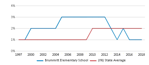 This chart display the percentage of Asian students in Brummitt Elementary School and the percentage of Asian public school students in Indiana by year, with the latest 2017-18 school year data.