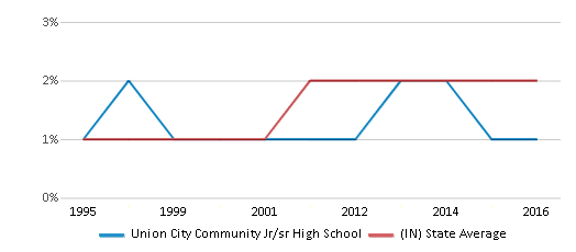 This chart display the percentage of Asian students in Union City Community Jr/sr High School and the percentage of Asian public school students in Indiana by year, with the latest 2015-16 school year data.