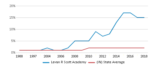 This chart display the percentage of Asian students in Levan R Scott Academy and the percentage of Asian public school students in Indiana by year, with the latest 2017-18 school year data.