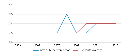 This chart display the percentage of Asian students in Acton Elementary School and the percentage of Asian public school students in Indiana by year, with the latest 2015-16 school year data.