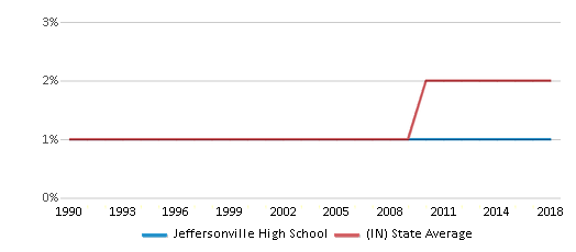 This chart display the percentage of Asian students in Jeffersonville High School and the percentage of Asian public school students in Indiana by year, with the latest 2017-18 school year data.