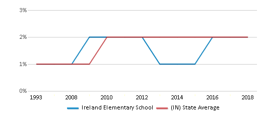 This chart display the percentage of Asian students in Ireland Elementary School and the percentage of Asian public school students in Indiana by year, with the latest 2017-18 school year data.