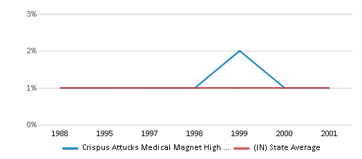 This chart display the percentage of Asian students in Crispus Attucks Medical Magnet High School and the percentage of Asian public school students in Indiana by year, with the latest 2000-01 school year data.