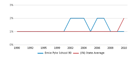 This chart display the percentage of Asian students in Ernie Pyle School 90 and the percentage of Asian public school students in Indiana by year, with the latest 2009-10 school year data.