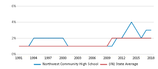 This chart display the percentage of Asian students in Northwest Community High School and the percentage of Asian public school students in Indiana by year, with the latest 2017-18 school year data.