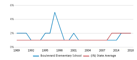 This chart display the percentage of Asian students in Boulevard Elementary School and the percentage of Asian public school students in Indiana by year, with the latest 2017-18 school year data.