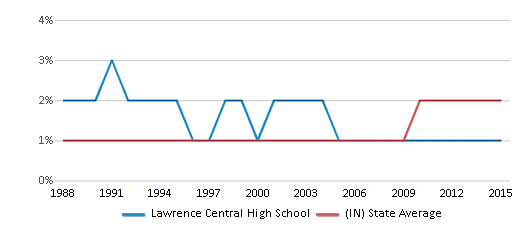 This chart display the percentage of Asian students in Lawrence Central High School and the percentage of Asian public school students in Indiana by year, with the latest 2014-15 school year data.