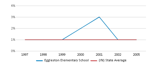 This chart display the percentage of Asian students in Eggleston Elementary School and the percentage of Asian public school students in Indiana by year, with the latest 2004-05 school year data.