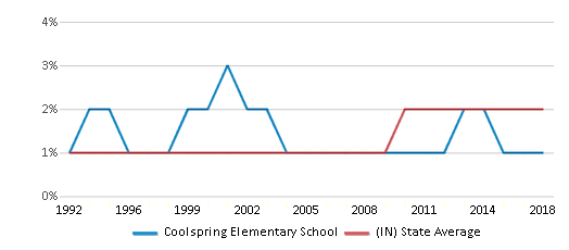 This chart display the percentage of Asian students in Coolspring Elementary School and the percentage of Asian public school students in Indiana by year, with the latest 2017-18 school year data.