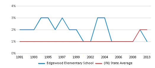 This chart display the percentage of Asian students in Edgewood Elementary School and the percentage of Asian public school students in Indiana by year, with the latest 2012-13 school year data.