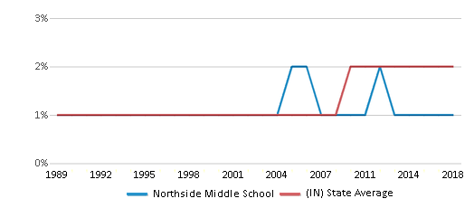 This chart display the percentage of Asian students in Northside Middle School and the percentage of Asian public school students in Indiana by year, with the latest 2017-18 school year data.