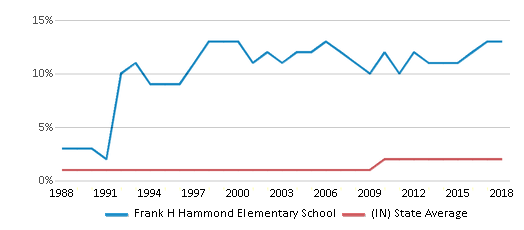 This chart display the percentage of Asian students in Frank H Hammond Elementary School and the percentage of Asian public school students in Indiana by year, with the latest 2017-18 school year data.