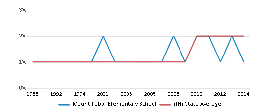This chart display the percentage of Asian students in Mount Tabor Elementary School and the percentage of Asian public school students in Indiana by year, with the latest 2013-14 school year data.