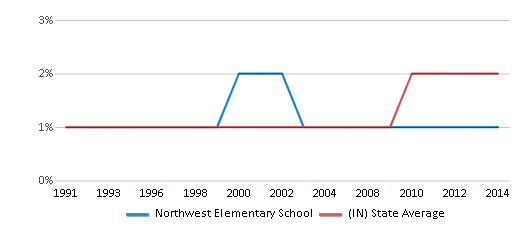 This chart display the percentage of Asian students in Northwest Elementary School and the percentage of Asian public school students in Indiana by year, with the latest 2013-14 school year data.