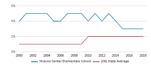 This chart display the percentage of Asian students in Hickory Center Elementary School and the percentage of Asian public school students in Indiana by year, with the latest 2017-18 school year data.