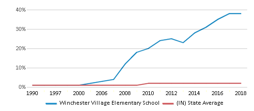This chart display the percentage of Asian students in Winchester Village Elementary School and the percentage of Asian public school students in Indiana by year, with the latest 2017-18 school year data.