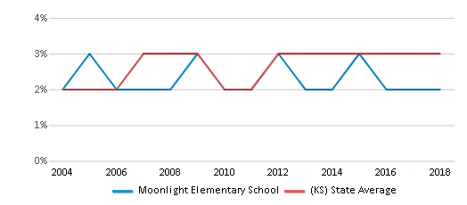 This chart display the percentage of Asian students in Moonlight Elementary School and the percentage of Asian public school students in Kansas by year, with the latest 2017-18 school year data.