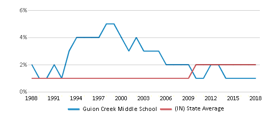 This chart display the percentage of Asian students in Guion Creek Middle School and the percentage of Asian public school students in Indiana by year, with the latest 2017-18 school year data.
