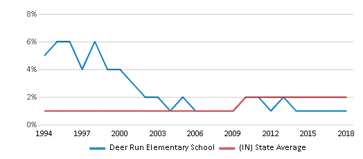 This chart display the percentage of Asian students in Deer Run Elementary School and the percentage of Asian public school students in Indiana by year, with the latest 2017-18 school year data.