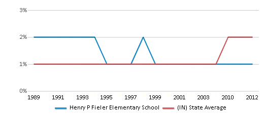 This chart display the percentage of Asian students in Henry P Fieler Elementary School and the percentage of Asian public school students in Indiana by year, with the latest 2011-12 school year data.