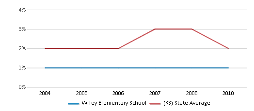 This chart display the percentage of Asian students in Wiley Elementary School and the percentage of Asian public school students in Kansas by year, with the latest 2009-10 school year data.