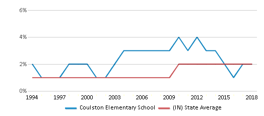 This chart display the percentage of Asian students in Coulston Elementary School and the percentage of Asian public school students in Indiana by year, with the latest 2017-18 school year data.