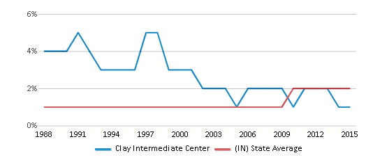 This chart display the percentage of Asian students in Clay Intermediate Center and the percentage of Asian public school students in Indiana by year, with the latest 2014-15 school year data.