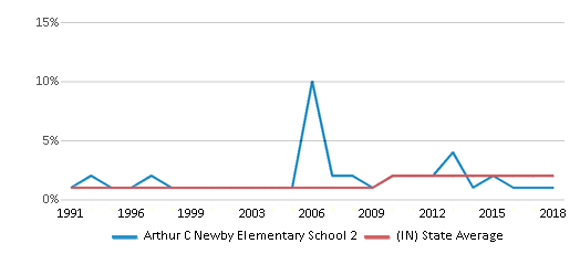This chart display the percentage of Asian students in Arthur C Newby Elementary School 2 and the percentage of Asian public school students in Indiana by year, with the latest 2017-18 school year data.