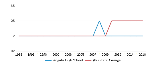 This chart display the percentage of Asian students in Angola High School and the percentage of Asian public school students in Indiana by year, with the latest 2017-18 school year data.