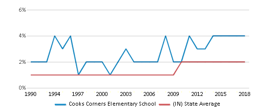 This chart display the percentage of Asian students in Cooks Corners Elementary School and the percentage of Asian public school students in Indiana by year, with the latest 2017-18 school year data.