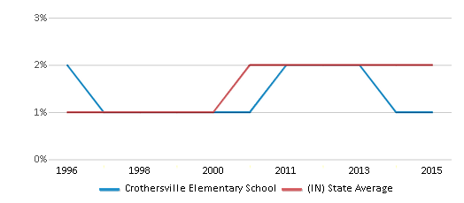 This chart display the percentage of Asian students in Crothersville Elementary School and the percentage of Asian public school students in Indiana by year, with the latest 2014-15 school year data.
