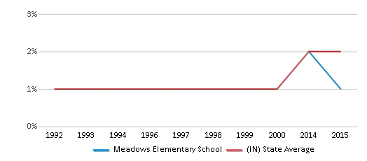 This chart display the percentage of Asian students in Meadows Elementary School and the percentage of Asian public school students in Indiana by year, with the latest 2014-15 school year data.