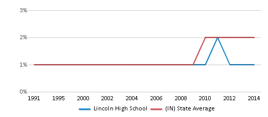 This chart display the percentage of Asian students in Lincoln High School and the percentage of Asian public school students in Indiana by year, with the latest 2013-14 school year data.
