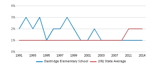 This chart display the percentage of Asian students in Eastridge Elementary School and the percentage of Asian public school students in Indiana by year, with the latest 2013-14 school year data.