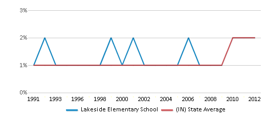 This chart display the percentage of Asian students in Lakeside Elementary School and the percentage of Asian public school students in Indiana by year, with the latest 2011-12 school year data.